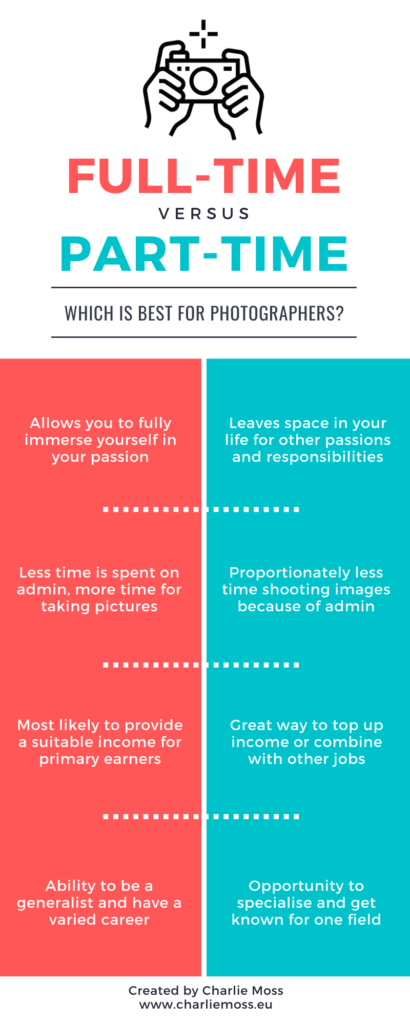 part-time vs full-time photographer infographic
